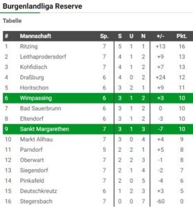 U23 SVW-St.Margarethen 2:0 (1:0)